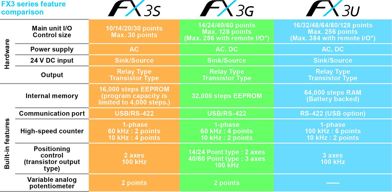 So sánh tính năng FX3S-FX3G-FX3U